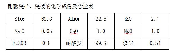 耐酸瓷砖、瓷板的化学成份及含量表.png