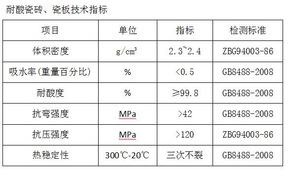 耐酸瓷砖、瓷板技术指标.png